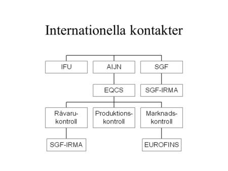 Internationella kontakter. IFU International Federation of Fruit Juice Producers Lagstiftning – Codex Vetenskapliga och tekniska frågor – förberedelser.