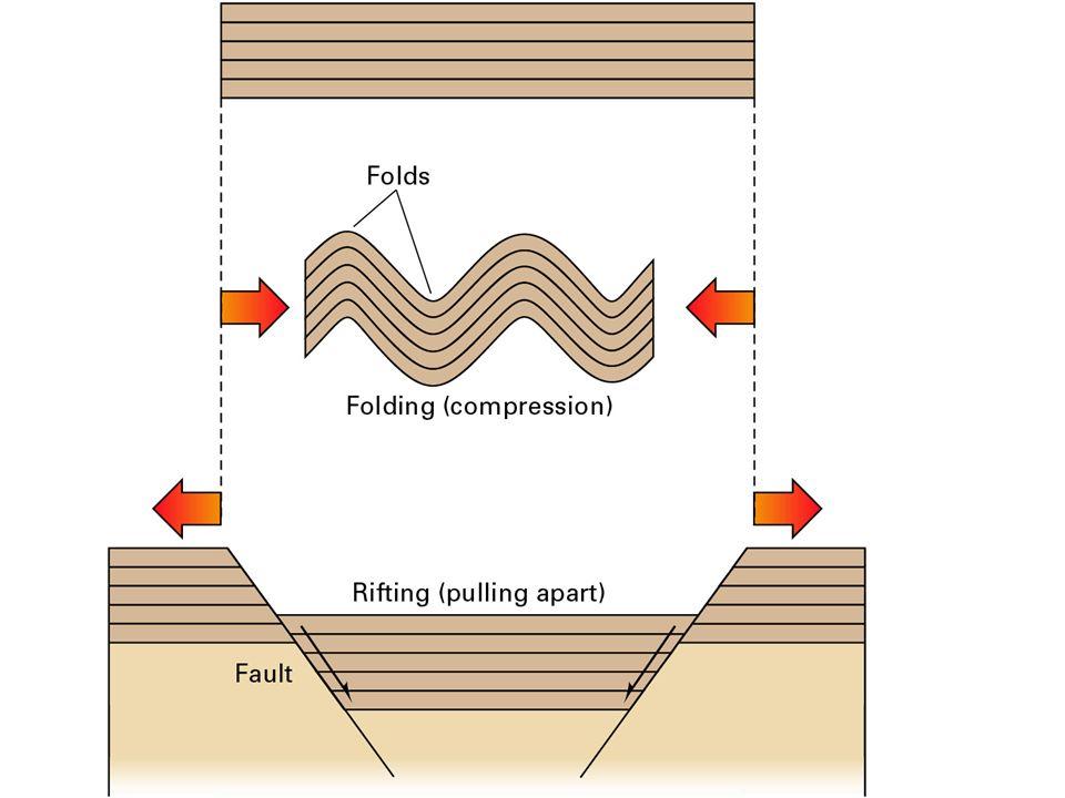 Kompressions Tektonisk Aktivitet Overturned Recumbent Overthrusting Overthrust fault
