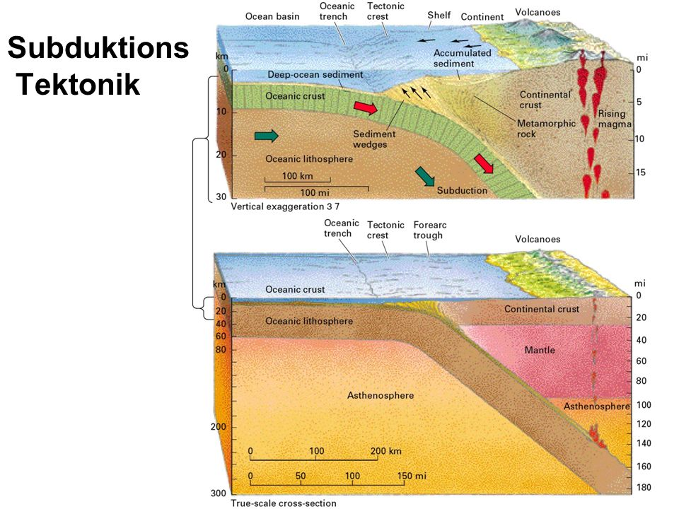 Continent to Continent Collisions Converging lithospheric plates carry two continental masses into collision with each other.