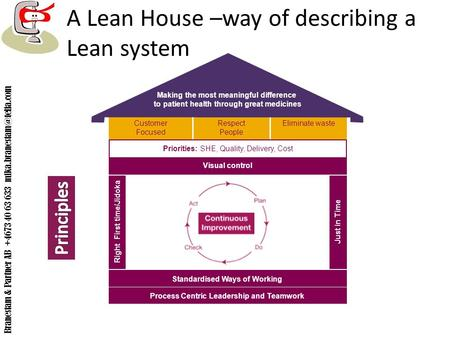 A Lean House –way of describing a Lean system Customer Focused Respect People Eliminate waste Our Vision Priorities: SHE, Quality, Delivery, Cost Standardised.