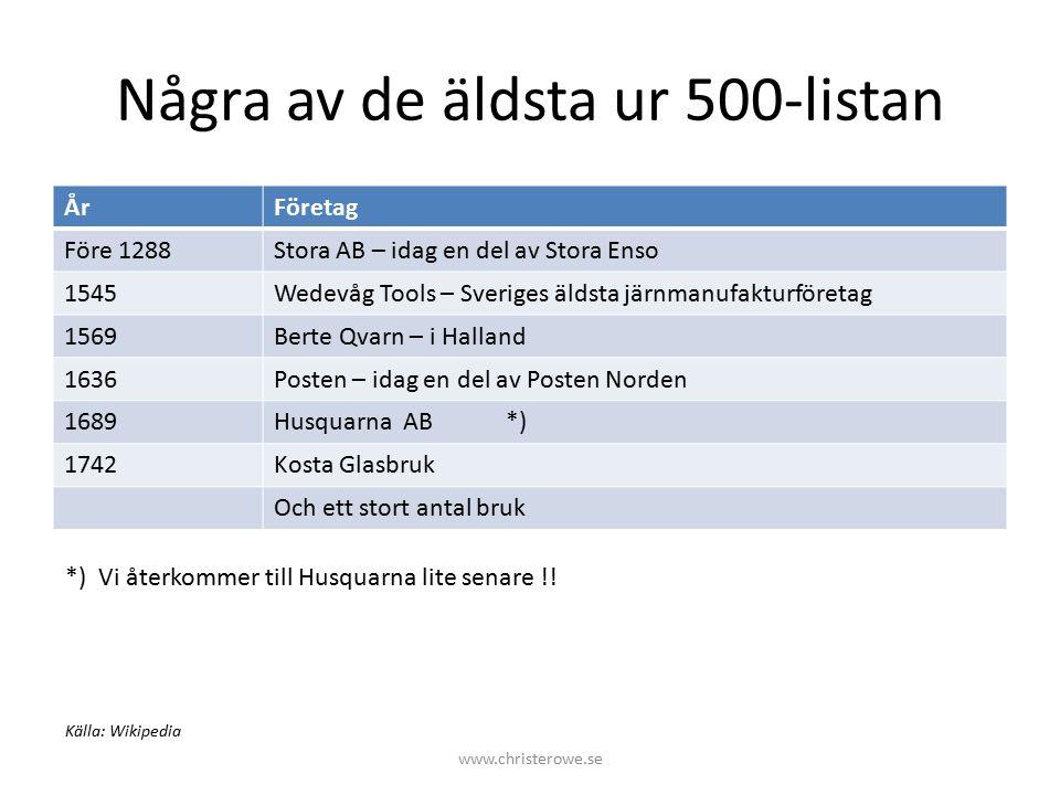 Hållbart företagande Klara ekonomin på egna meriter. Vad mer? www.christerowe.se