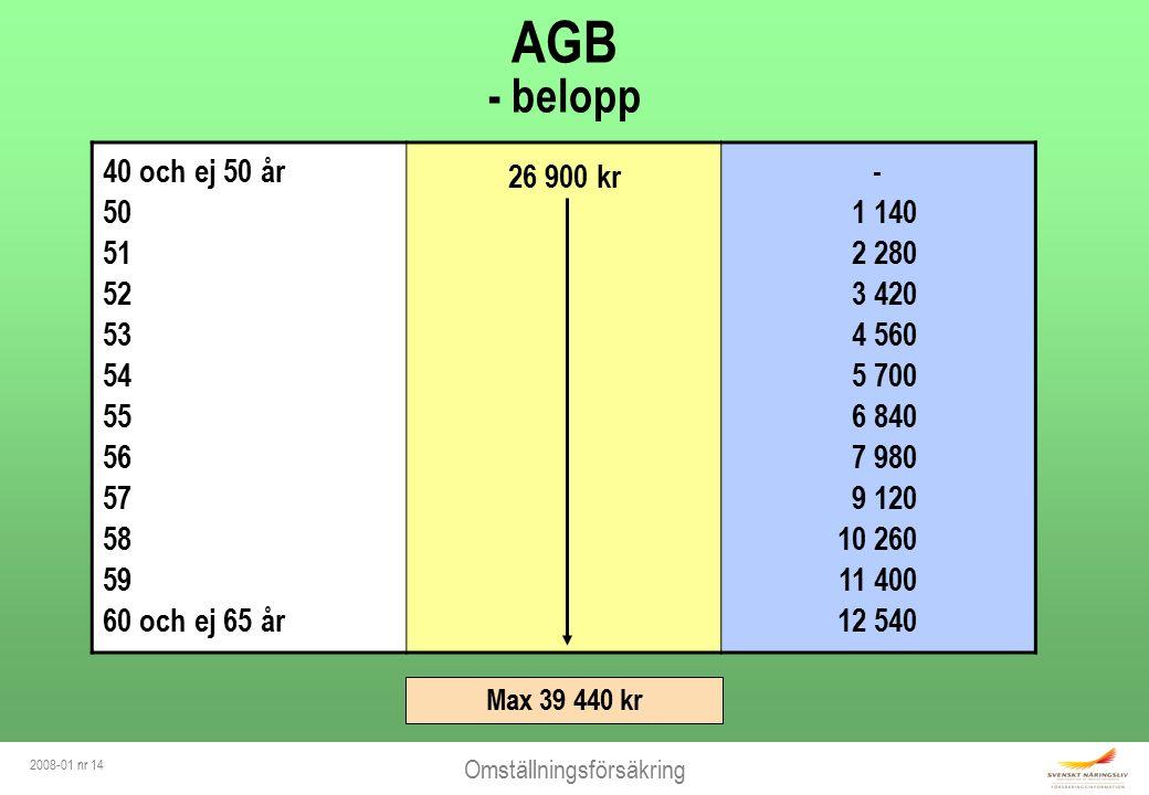 Omställningsförsäkring 2008-01 nr 15 UPPSÄGNING - arbetsbrist Lön heltid18 700 kr/mån Ålder62 år A-kassa 680 kr x 22 dgr14 960 kr/mån Lön heltid18 700 kr/mån Ålder62 år A-kassa 680 kr x 22 dgr14 960 kr/mån Arbetare Från AGB 39 440 kr
