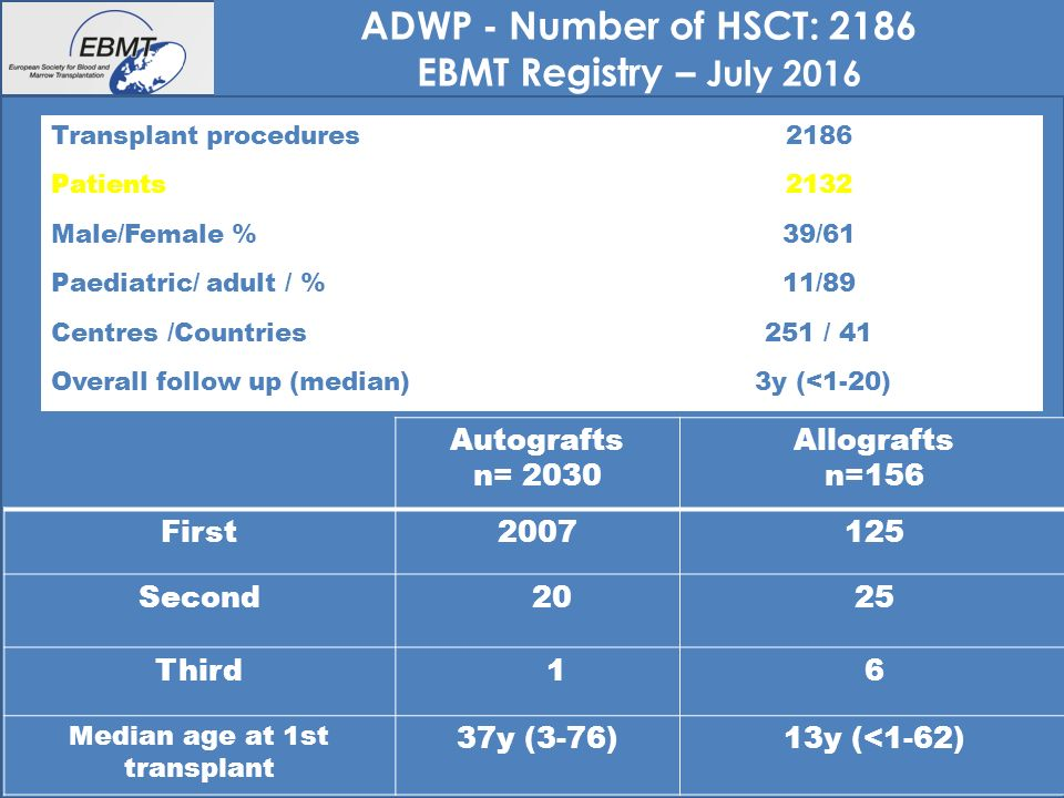 13 Number of HSCT: 1769 Auto HSCT– September 2014 Disease breakdown <>2005 Before 2005 (n= 628) 2005 and after (n= 841)