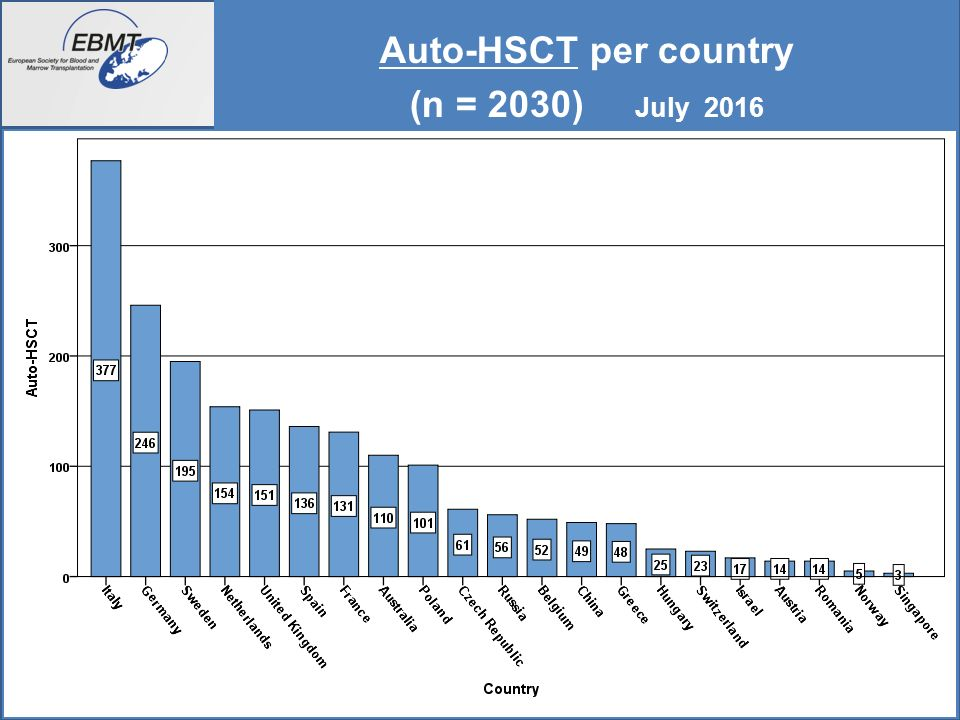 16 Auto-HSCT /diagnosis per country June 2016