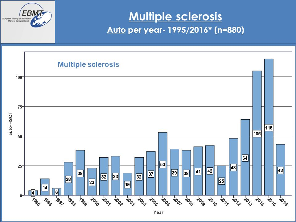 19 Multiple sclerosis Auto per country 1995/2016* (n=880) Multiple sclerosis