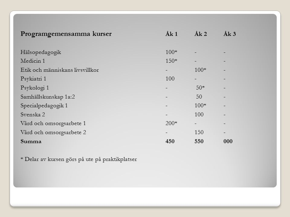 Programfördjupning Exempel på kurser att välja på (400p):åk 1åk 2åk 3 Vård och omsorg vid demenssjukdom--100 Vård och omsorg, specialisering 1-- 50 Vård och omsorg, specialisering 2-- 50 Medicin 2--100 Akutsjukvård--200 Matematik 2--100 Specialpedagogik (i vård och omsorg)--100 Specialpedagogik 2--100 Summa000000800 Gymnasiearbete 30 70 Individuellt val100100 Total poäng under 3 år2500p