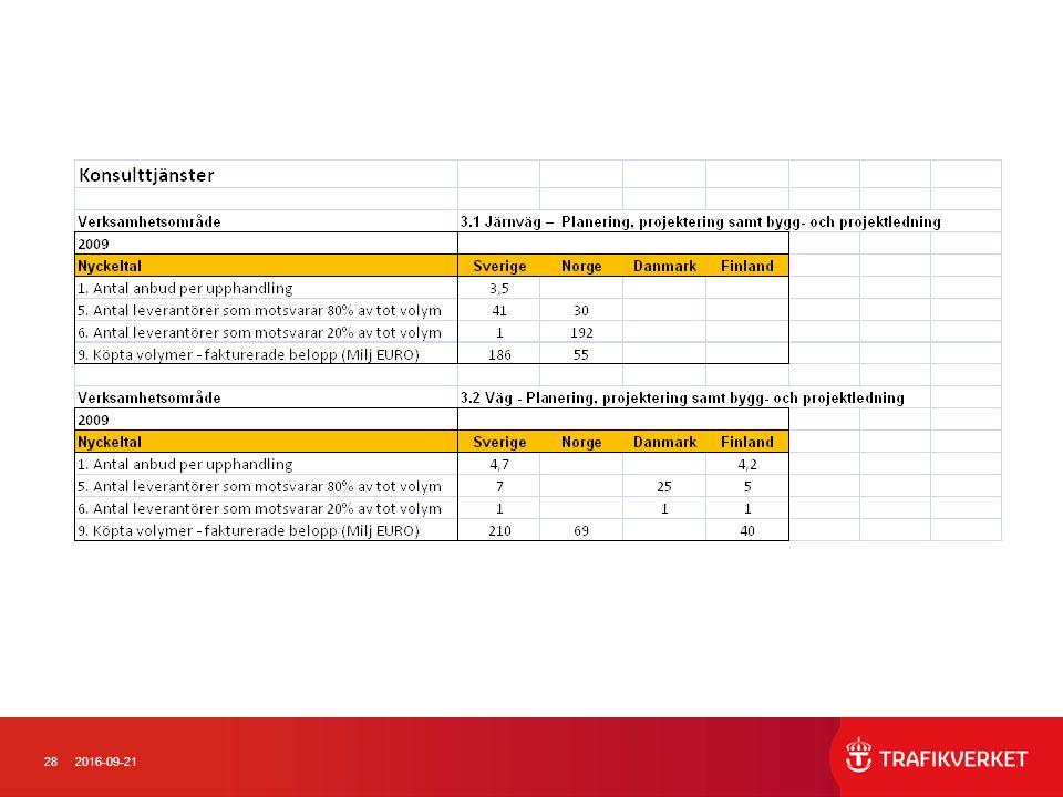 292016-09-21 Tips vid ramtagning av lista över inköpsvolymer och leverantörsinformation från ekonomisystemen o Gör utdrag till xls från ekonomisystemet över samtliga betalda fakturor under perioden (en faktura per rad).