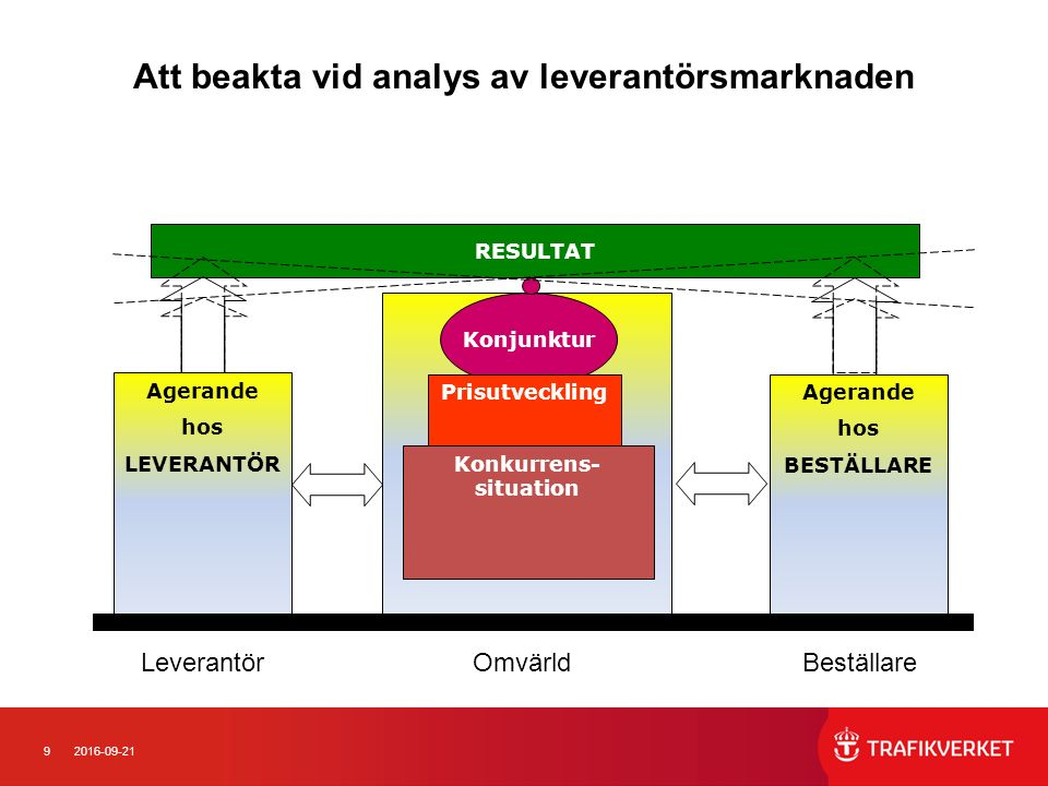 102016-09-21 GNA - Nyckeltal Leverantör Omvärld Beställare Agerande hos leverantör 1.