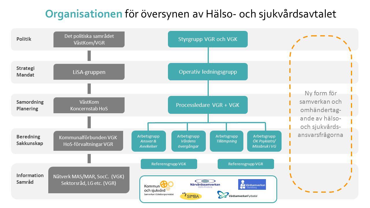 UTKAST Hälso- och sjukvårdsavtalet Ett förslag till nytt Hälso- och sjukvårdsavtal är ute på synpunktsrunda under juni, juli och augusti hos samtliga 50 parter; Västra Götalandsregionen och 49 kommuner i Västra Götaland.