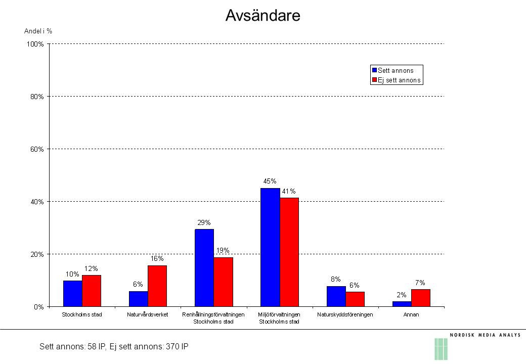 Påverkan på de som observerat kampanjen Andel i % Bas: Sett annons: 58 IP OBS: Endast 58 IP