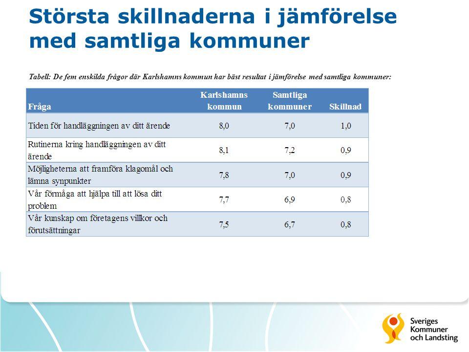 Största skillnaderna i jämförelse med samtliga kommuner Tabell: De fem enskilda frågor där Karlshamns kommun har sämst resultat i jämförelse med samtliga kommuner: