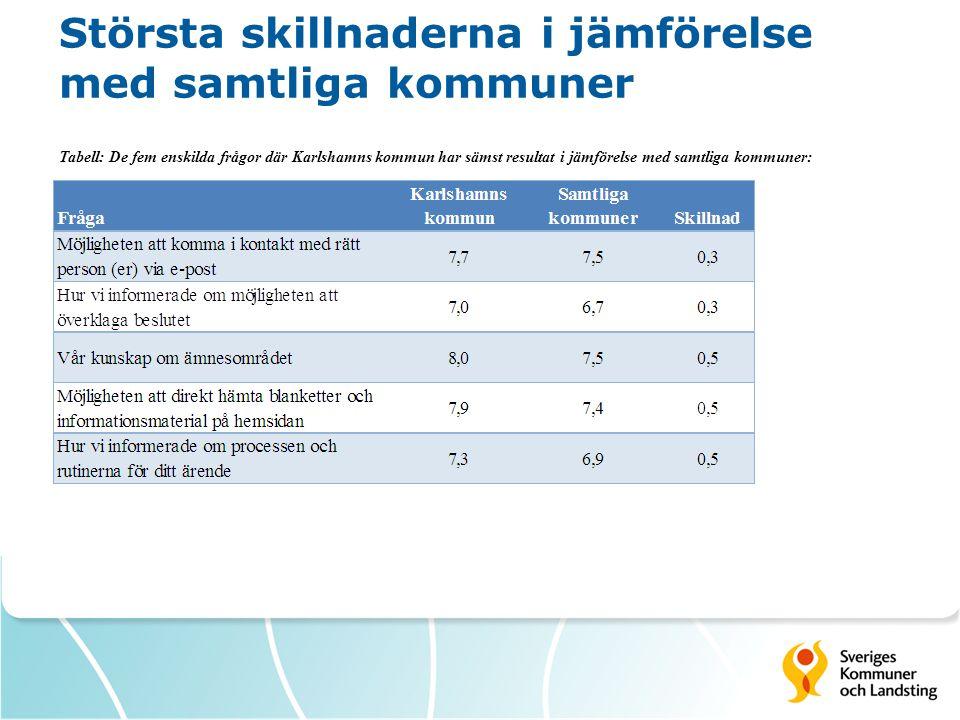 Prioriteringsmatris Bild: Prioriteringsmatris för Karlshamns kommun