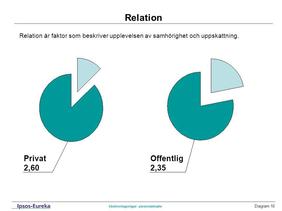 Diagram 11 Fråga för fråga …få intressantare uppgifter Bas: Samtliga Om diagrammet I diagrammet har de som svarat Övervägande positivt och Något mer positivt än negativt adderats till kategorin Positivt .
