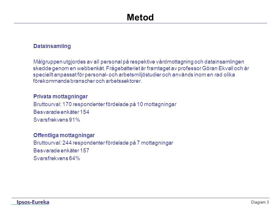 Diagram 4 Urval Om urvalet av kommuner och vårdmottagningar Urvalsramen för vårdmottagningarna är större städer i en klassificering gjord av Sveriges Kommuner och Landsting.