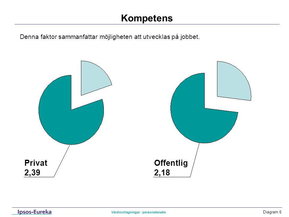Diagram 7 Känsla Privat 2,53 Denna faktor handlar om personalens positiva känslor inför arbetet.