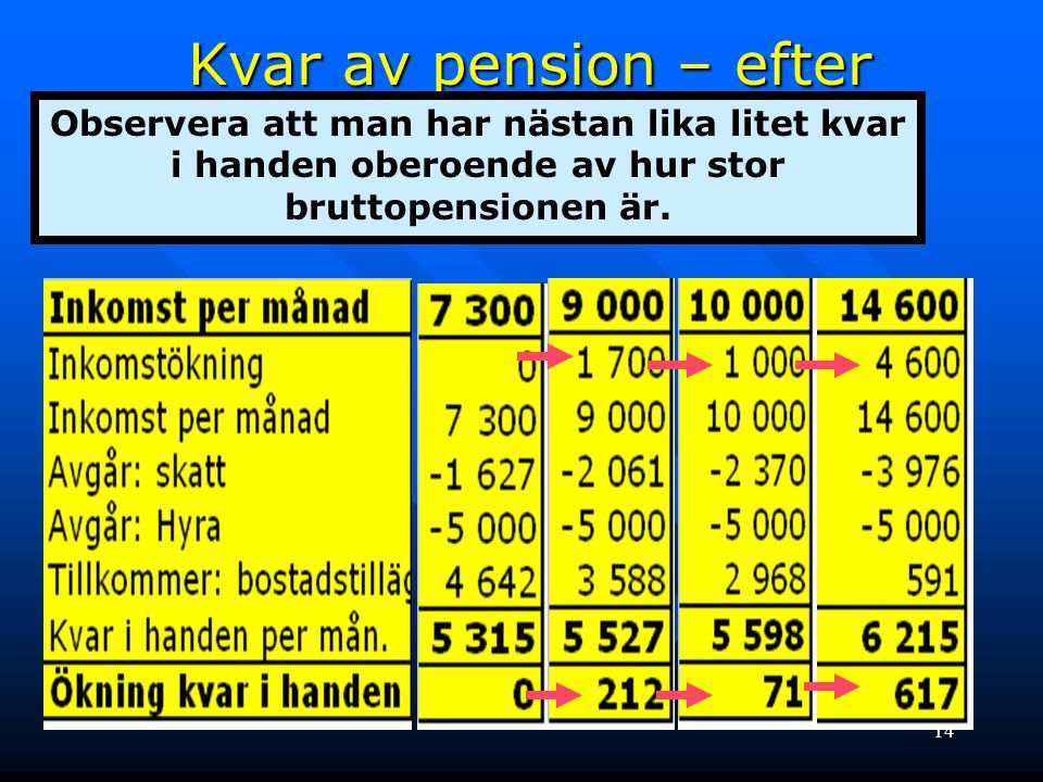 15 Kvar i handen - graf Blå = Hyra 3 000 Röd = Hyra 4 000 Gul = Hyra 5 000 Observera – det lönar sig inte att byta en 5000-kronors lägenhet mot en 3000-kronors lägenhet och inte att få 1 000 kr.