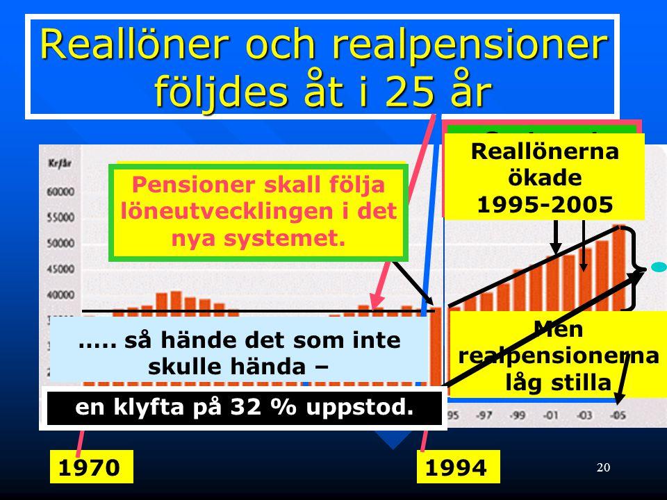 21 Reallöneutveckling 1995-2006 Men nu blir det bättre säger politikerna tröstande – nu får ju pensionärerna också del av löneutvecklingen.
