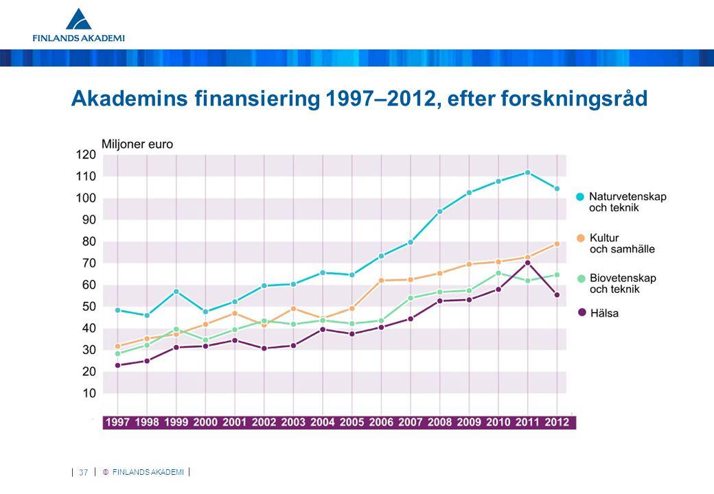 © FINLANDS AKADEMI 38 Akademins finansiering 2012, efter forskningsråd