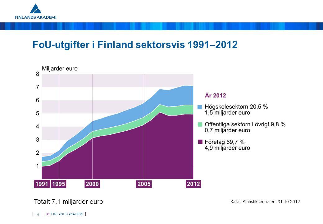 © FINLANDS AKADEMI 5 Statens FoU-utgifter 2013 Totalt 2 miljarder euro Källa: Statistikcentralen 2013
