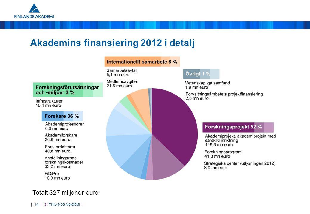 © FINLANDS AKADEMI 41 Akademins finansiering 2012, efter forskningsplats Totalt 327 miljoner euro
