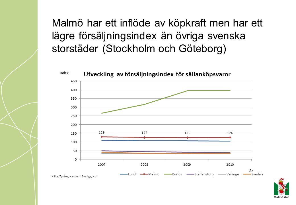 Malmös växande befolkning och prognoser om ökad konsumtion innebär att konsumtionsunderlaget växer