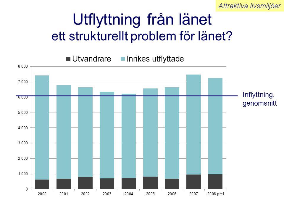 Jämställdhetsindex per län 2006 sammanvägt index med flera variabler Norrbottens placering har förbättrats •Andel med eftergymnasial utbildning, •Andel förvärvsarbetande •Arbetssökande, öppet arbetslösa •Medelinkomst •Andel med låga inkomster •Ojämn könsfördelning på näringsgrenar •Föräldrapenning, använda dagar, könsandel •Tillfällig föräldrapenning, använda dagar, könsandel •Ohälsotal, ohälsodagar per person och år •Andel unga vuxna, 25-34 år •Landstingsfullmäktigledamöter •Kommunstyrelser könsandel •Egna företagare med minst 2 sysselsatta Attraktiva livsmiljöer