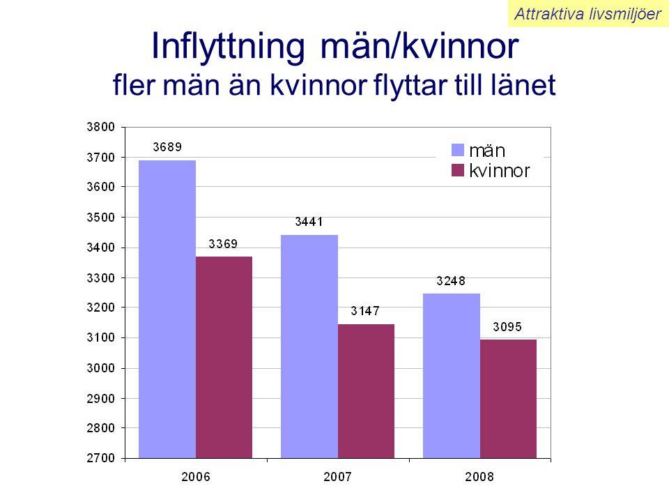 Nettoflyttning efter ålder 2006-08 Inrikes utflyttning kompenseras av invandringen Attraktiva livsmiljöer Främst unga som flyttar Män Kvinnor