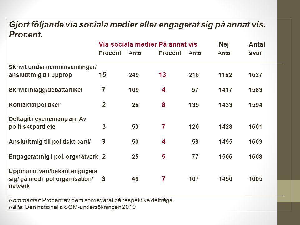 Figur 2: Andel av dem som använder sociala medier som skriver/ postar varje vecka efter utbildningsnivå (procent).