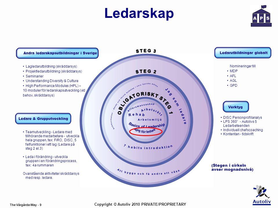 The Vårgårda Way - 10 Copyright © Autoliv 2010 PRIVATE/PROPRIETARY • 2 dagars ledarutbildning i tvärfunktionella grupper för alla ledare.