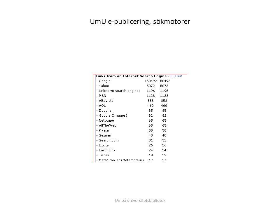 Umu e-publicering, vanligaste sökfraserna Umeå universitetsbibliotek