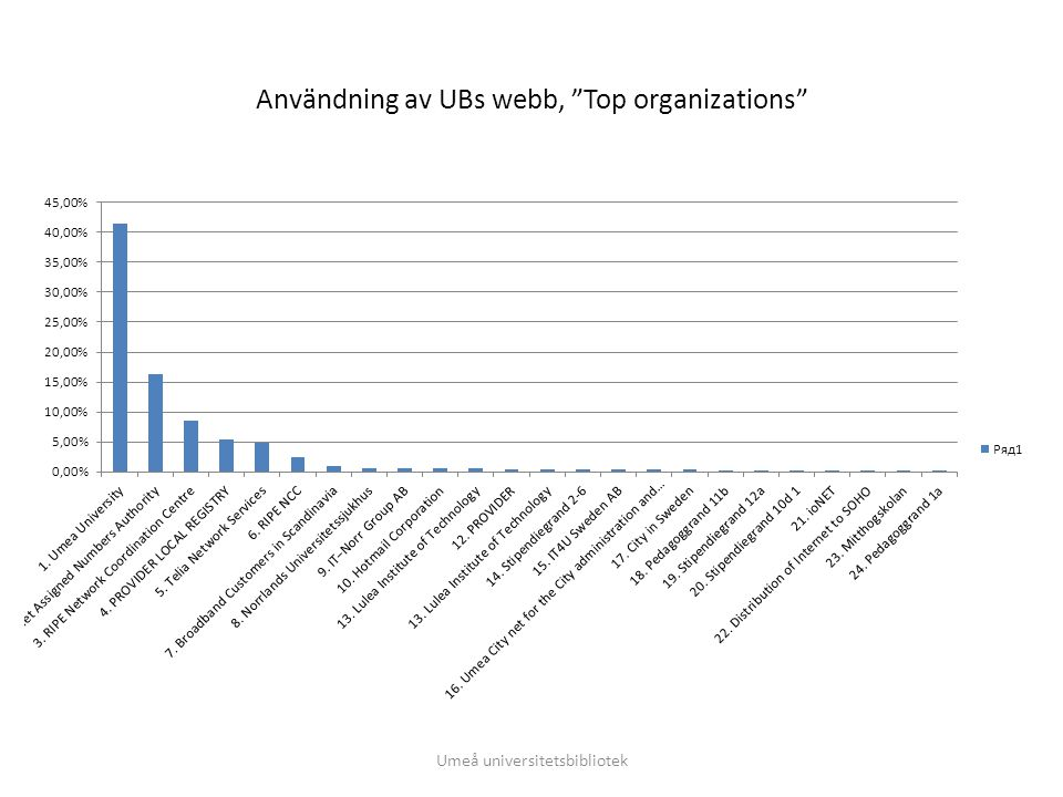 1,5 % av användningen sker från andra universitet och högskolor Umeå universitetsbibliotek