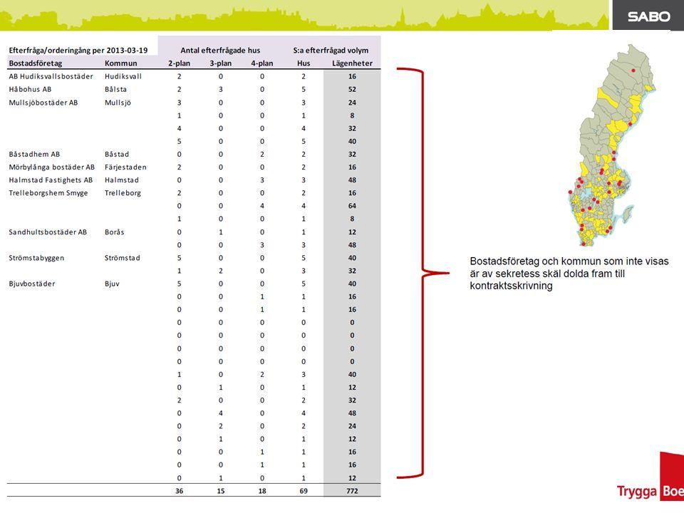 Vilka åtgärder kan göras för att möjliggöra ett ökat bostadsbyggande 1.