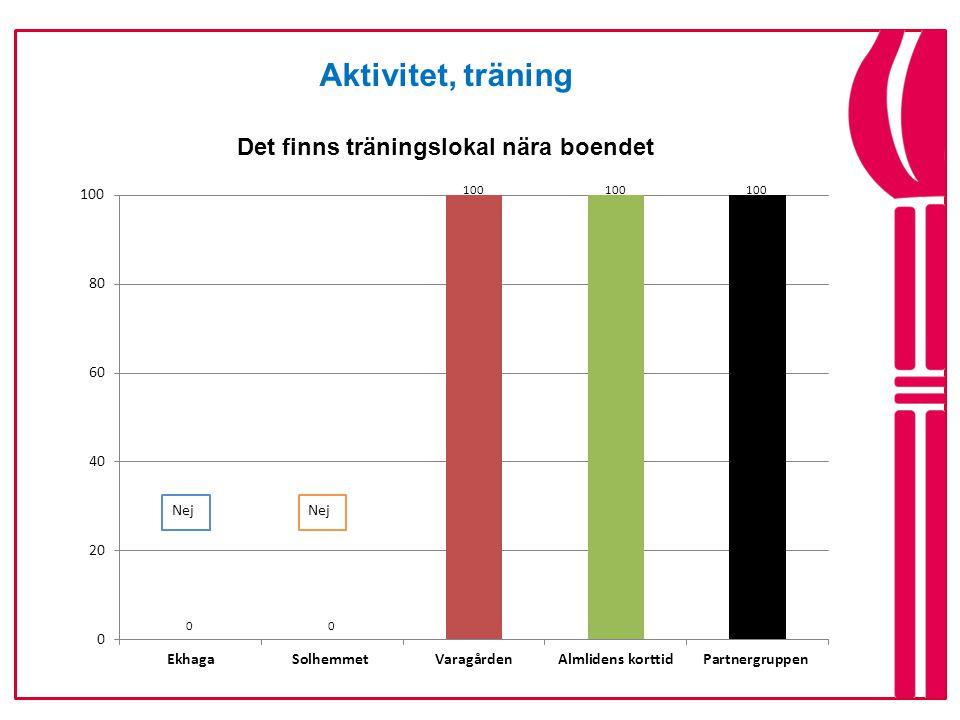 Aktivitet, träning Alla har tillgång till styrke- och balansträning varje vecka
