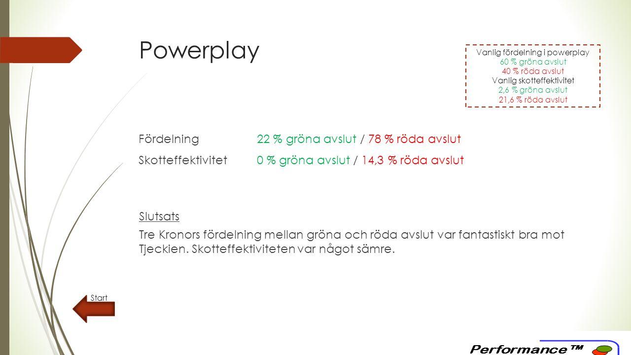 Boxplay Start Fördelning motståndare67 % gröna avslut / 33 % röda avslut Skotteffektivitet motståndare0 % gröna avslut / 0 % röda avslut Slutsats Tre Kronors försvar gjorde en bra insats under boxplayspelet.