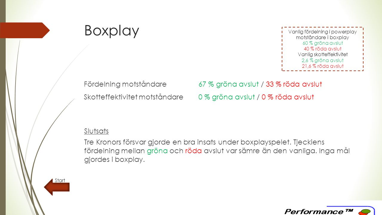Lista över gröna och röda avslut  A - gröna avslut (2,6 % skotteffektivitet)  B - kort puckkontakt (15,5 % skotteffektivitet)  C - returer (21,2 % skotteffektivitet)  D - styrningar (21,2 % skotteffektivitet)  E - skymda avslut (16,4 % skotteffektivitet)  F - pucktransport över centrallinjen (27,9 % skotteffektivitet)  G - passning över centrallinjen följt av ett skott (29,3 % skotteffektivitet)  Vanlig skotteffektivitet röda avslut totalt: 21,6 % Start Avslut, offensivt