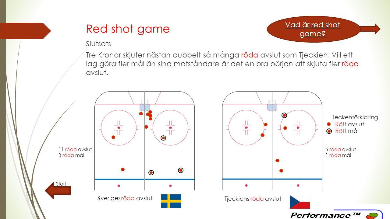 Red shot game – ackumulerat Start Vad är red shot game.