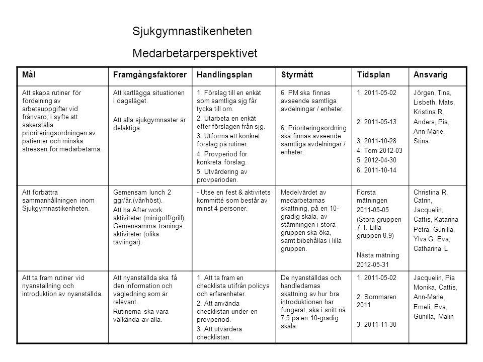 MålFramgångsfaktorerHandlingsplanStyrmåttTidsplanAnsvarig Att arbeta fram strategi för fortlöpande kompetensutveckling inom sjukgymnastiken.