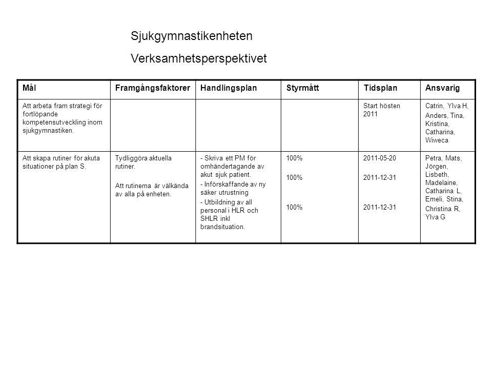 MålFramgångsfaktorerHandlingsplanStyrmåttTidsplanAnsvarig Att VO ortopedi´s produktionsuppdrag gällande sjukgymnastik i öppenvård ska hållas.