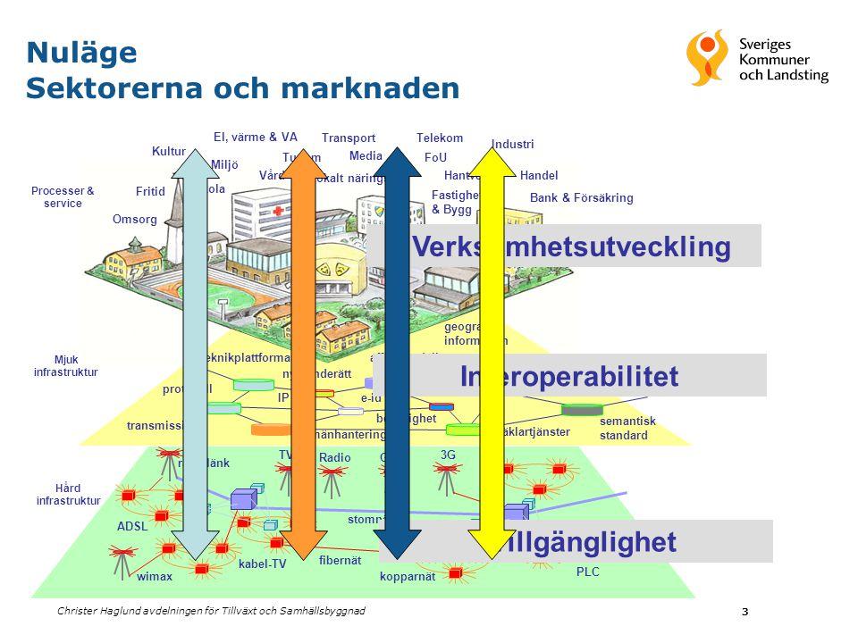 Christer Haglund avdelningen för Tillväxt och Samhällsbyggnad 4 Kommunsektorn 4 CSNFKRSVLantbruksverket Vägverket AMS Socialstyrelsen Nuläge Staten Myndigheterna