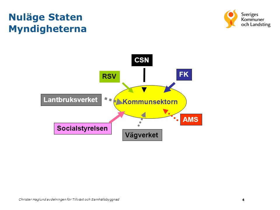 Christer Haglund avdelningen för Tillväxt och Samhällsbyggnad 5 Nuläge Kommunerna och Landstingen edu adm Internet sjunet
