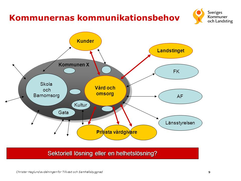 Christer Haglund avdelningen för Tillväxt och Samhällsbyggnad 10 LandstingKommuner