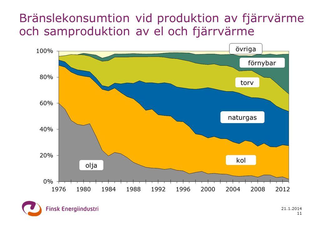 21.1.2014 Bränslekonsumtion vid produktion av fjärrvärme och samproduktion av el och fjärrvärme år 2012 Källa: District Heating in Finland 2012, Finsk Energiindustri 12