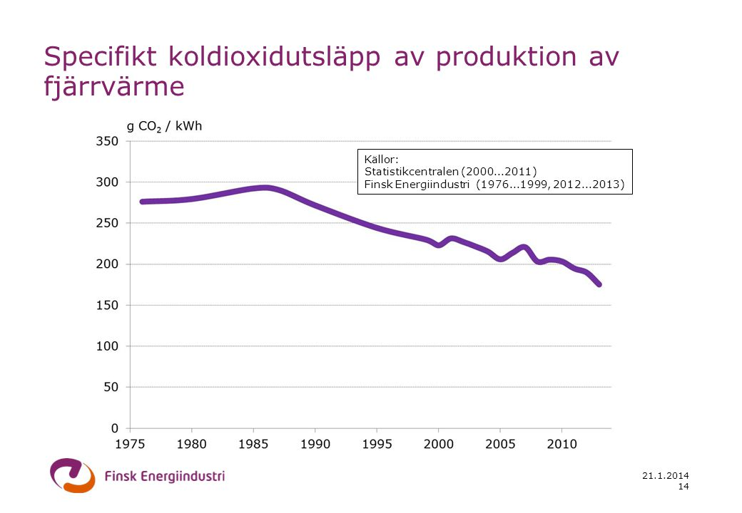 21.1.2014 15 Fjärrvärme försäljning, mrd. € (inkl. moms, accisser)