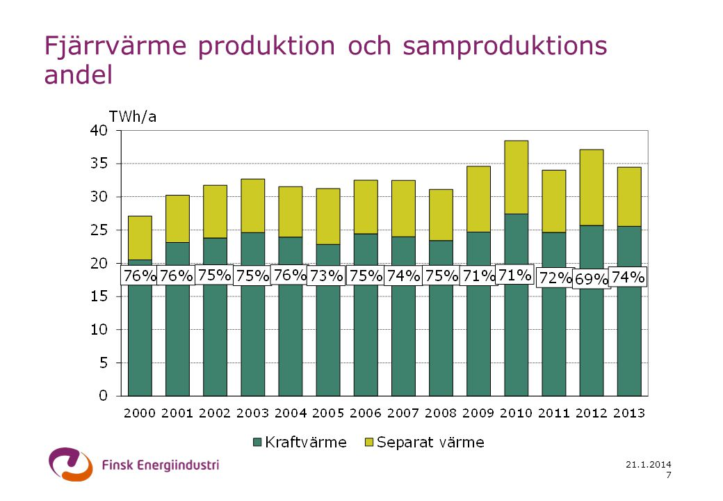 21.1.2014 8 Fjärrvärmeproduktions kapacitet och kundernas anslutningseffekt