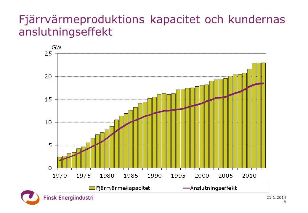 21.1.2014 Produktionsanläggningar av fjärrvärme CHP anläggningar och värmecentraler Källa: District Heating in Finland 2012, Finsk Energiindustri 9