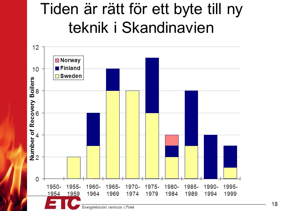 Energitekniskt centrum i Piteå 19 Syngas Power $3.8 billion Or Liquid Fuels/Chemicals $5.5.