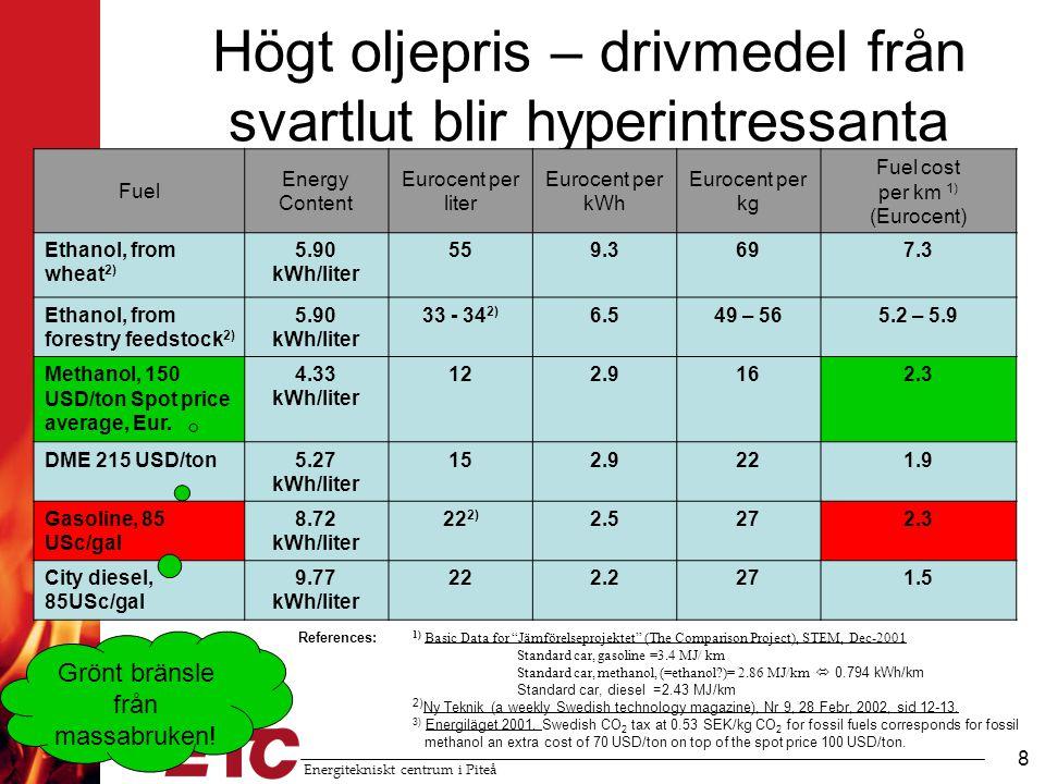 Energitekniskt centrum i Piteå 9 Drivmedel från förgasning av svartlut (eller biomassa) •Hög konverteringsgrad: –Metanol –Dimetyleter (DME) (gasformigt dieselbränsle) –Vätgas •Lägre verkningsgrad: –Syntetisk bensin och diesel med Fischer- Tropsch processen •Om all svartlut konverteras till metanol/DME kan 30% av Sveriges behov täckas