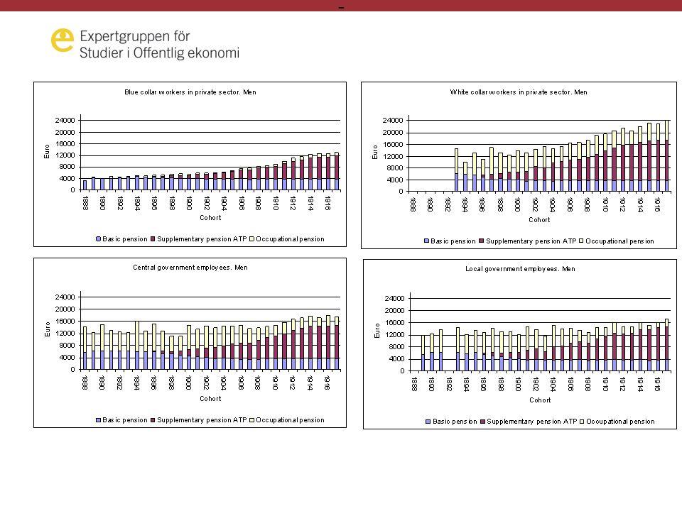 - Påverkar skattegynnande av pensionssparande arbetsutbudet.