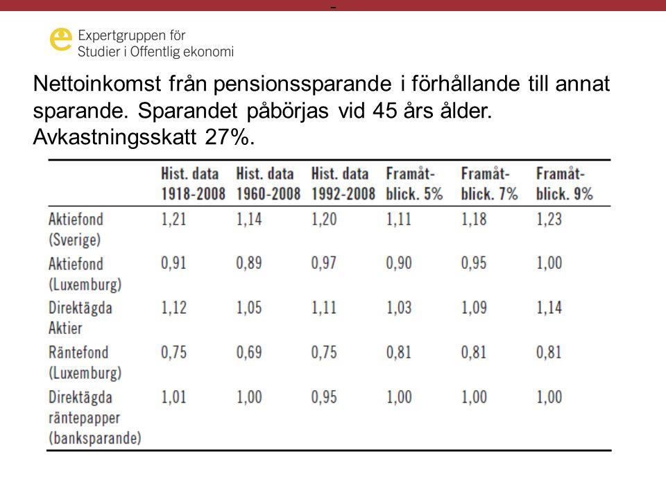 - Fördelningen av individer som sparar i privata pensionsförsäkringar, efter sammanräknad förvärvsinkomst 2007.