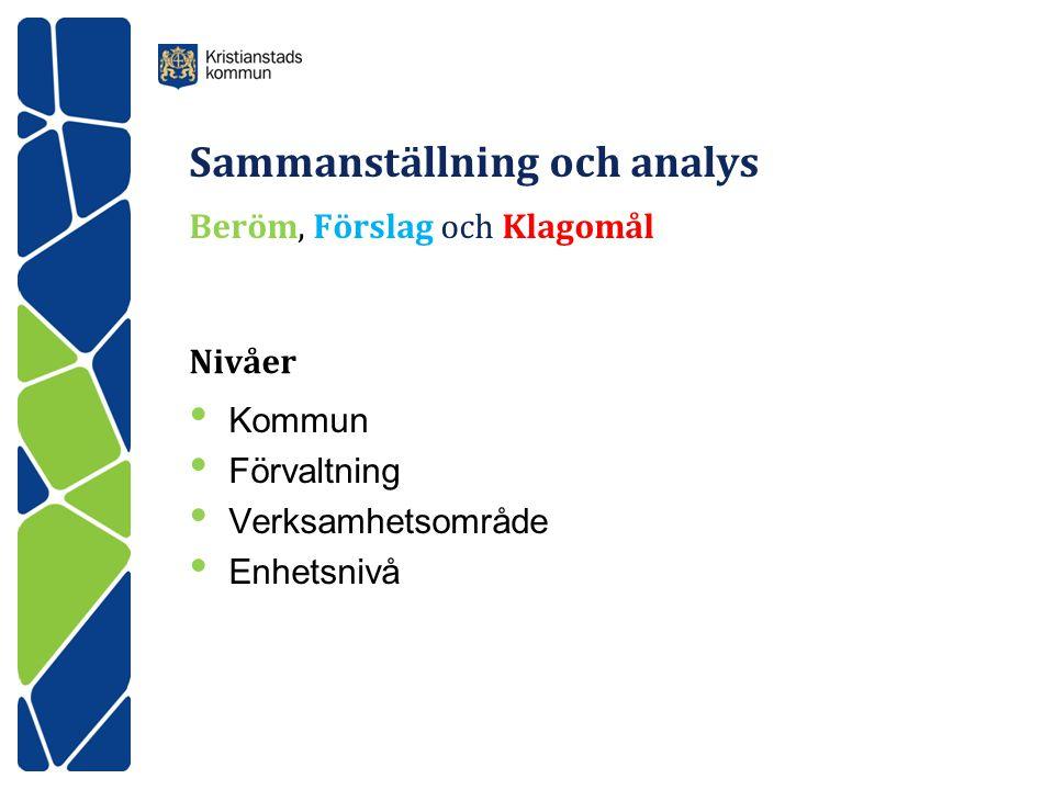 Sammanställning och analys Beröm, Förslag och Klagomål Nivåer • Kommun • Förvaltning • Verksamhetsområde • Enhetsnivå